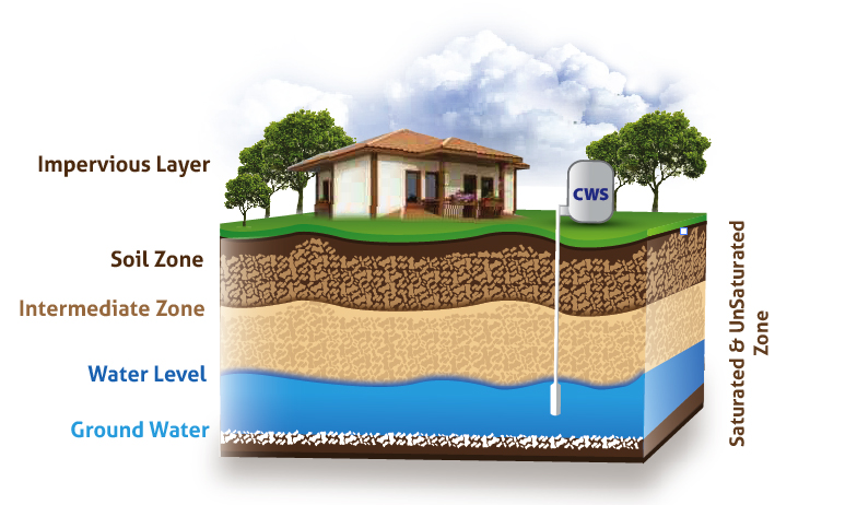 Two Signs Your Water Well Is In Trouble