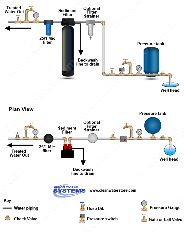diagram of sediment well water filter when well begins to pump sand or grit