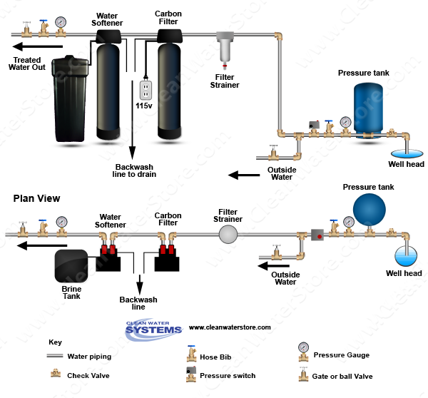 Carbon filter and Water softener shown on a well system with pressure tank. For city water applications, the pre-filter may not be necessary if the water is clean and free of sediment