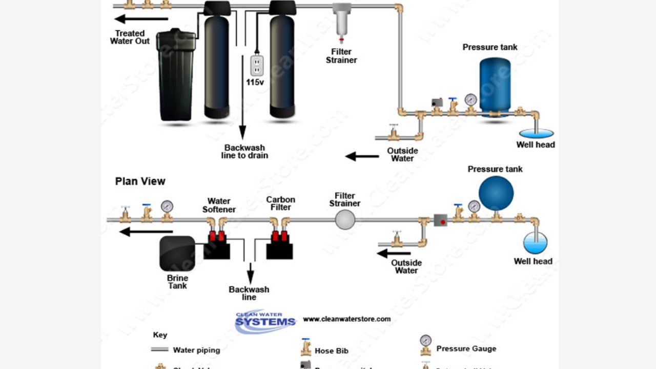 how do water filters work diagram how do i install a carbon backwash filter and a water softener in  install a carbon backwash filter
