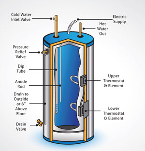 Diagram of a Typical Water Heater