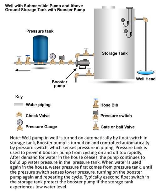 Pressure Tank Schematic Wiring Diagram Yer