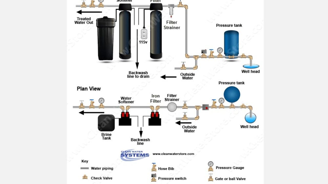 Iron//Sulfur Removal Whole House Water Filter System for Drinking Water