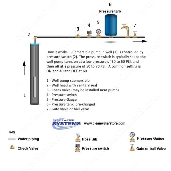 7 Well Water Warning Signs and How to Correct Them. Well Pressure Switch Wiring Diagram For Color on