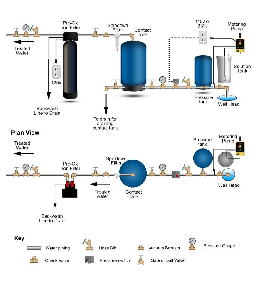 chlorine inject pro-ox iron filter
