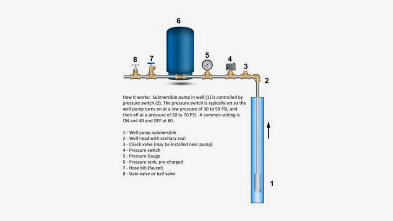 Troubleshoot Low Water Pressure On Well