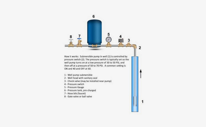 How to Troubleshoot Low Water Pressure On Well Water Systems