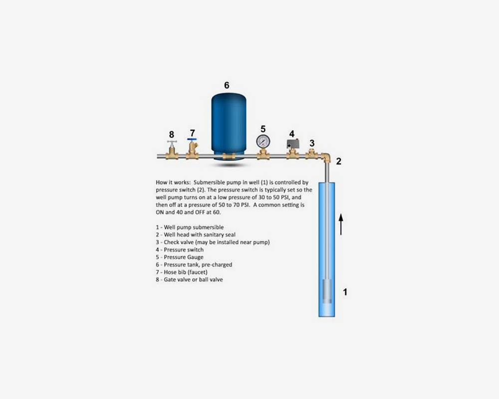 troubleshoot low water pressure on well water systems  fix low water pressure