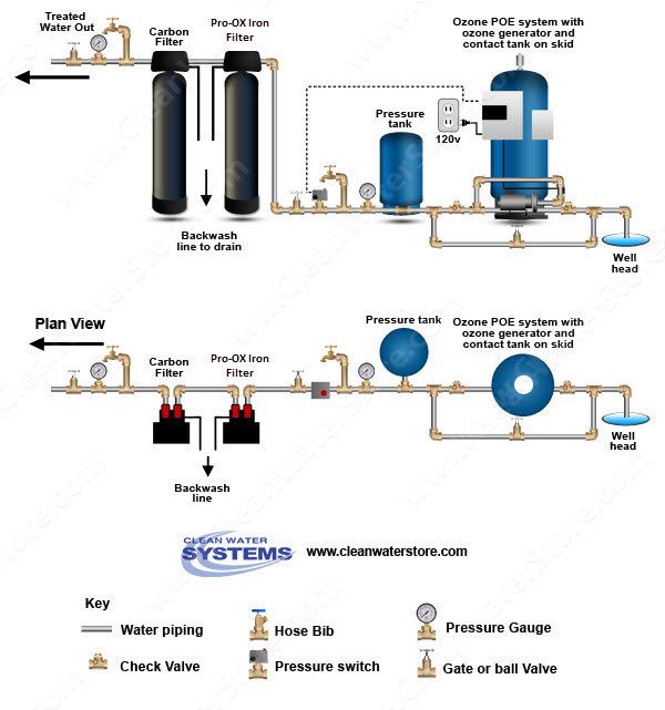 Ozone Water Treatment For Well Water The 6 Things You Need To Know