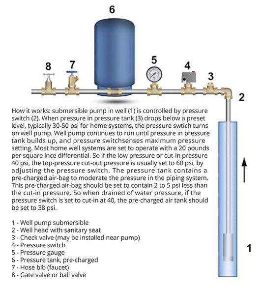 Well Pump diagram