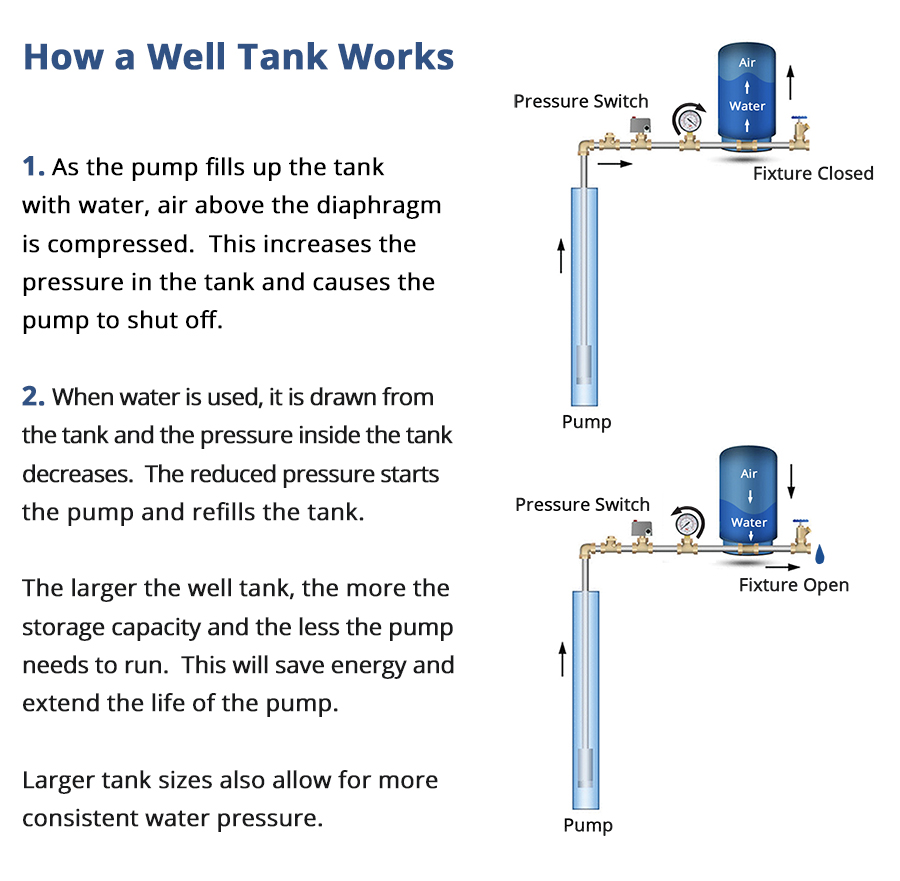 How a Well Tank Works
